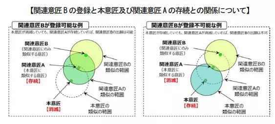 日本专利局发布外观设计制度修改意见