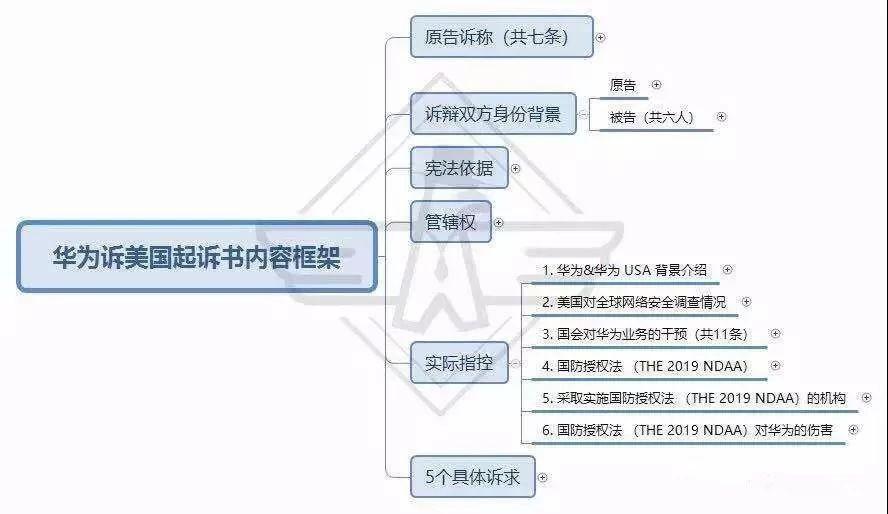 华为诉美国政府起诉书(中文版全文及重点摘要)