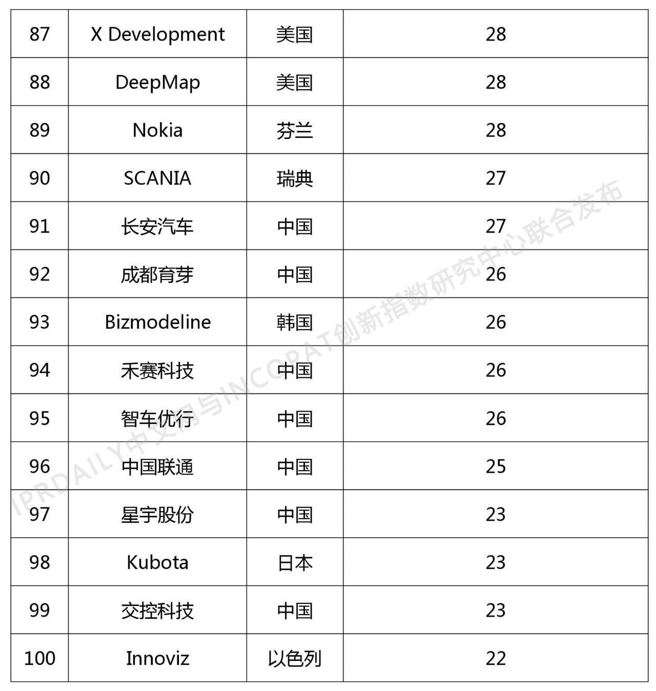 2018年全球自动驾驶技术发明专利排行榜(TOP 100)