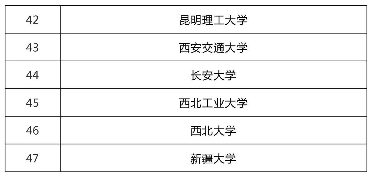 47所高校科技成果转化和技术转移基地认定名单!