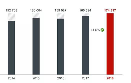 欧洲专利局发布2018年度报告