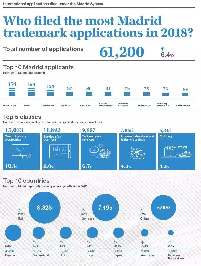 刚刚!WIPO发布2018年专利、商标和外观设计国际申请数据:中国增长显著