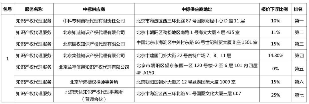 中科院1500万招标知识产权代理费的中标结果公布!看看都花落谁家?