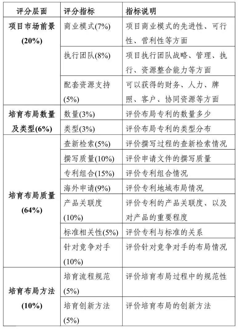 """2019粤港澳大湾区""""高价值专利培育布局""""大赛最全攻略!"""