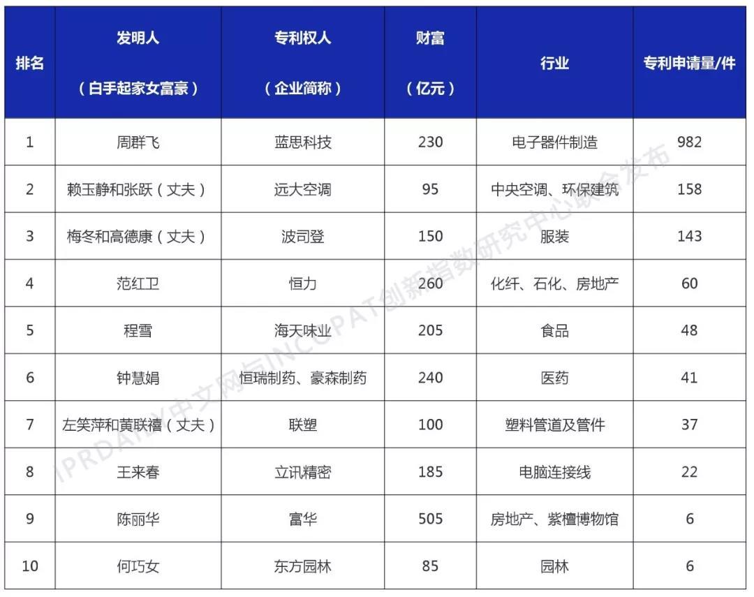 中国白手起家女富豪创新力排行榜(TOP10)