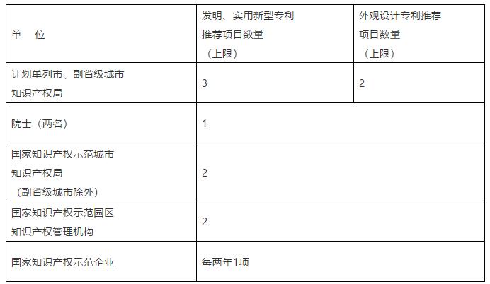 国家知识产权局关于评选第二十一届中国专利奖的通知