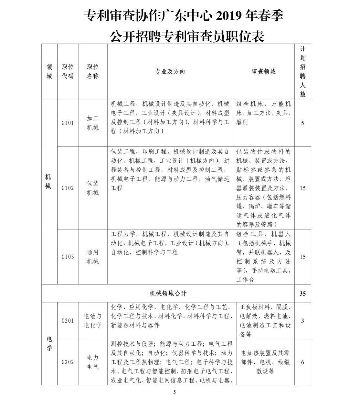 聘261名专利审查员!国知局专利审协广东中心2019年春季招聘启事