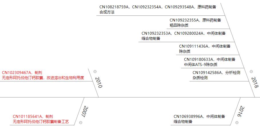 """立普妥专利到期后,看中国""""阿托伐他汀""""专利发展"""