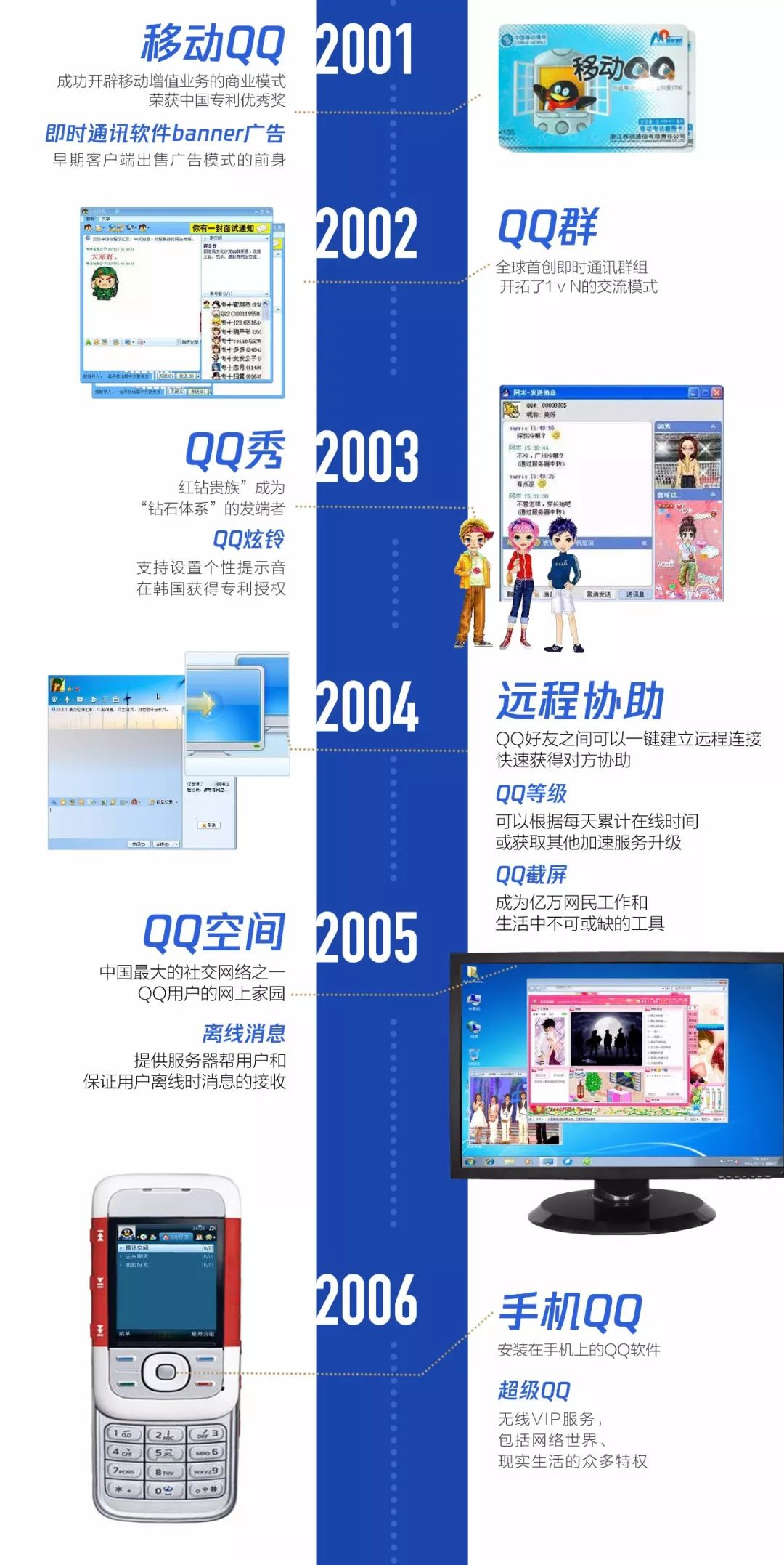 腾讯QQ:3000多项专利,和每个人相关!
