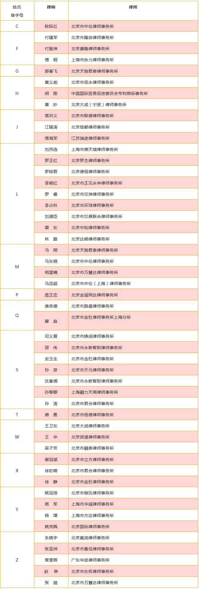重磅发布!中国优秀知识产权律师榜TOP50揭晓