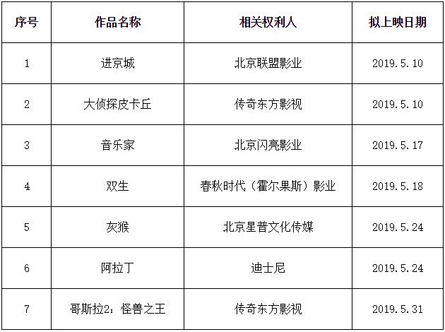 #晨报# 2019年度第四批重点作品版权保护预警名单;澳大利亚知识产权局推出新专利分析平台