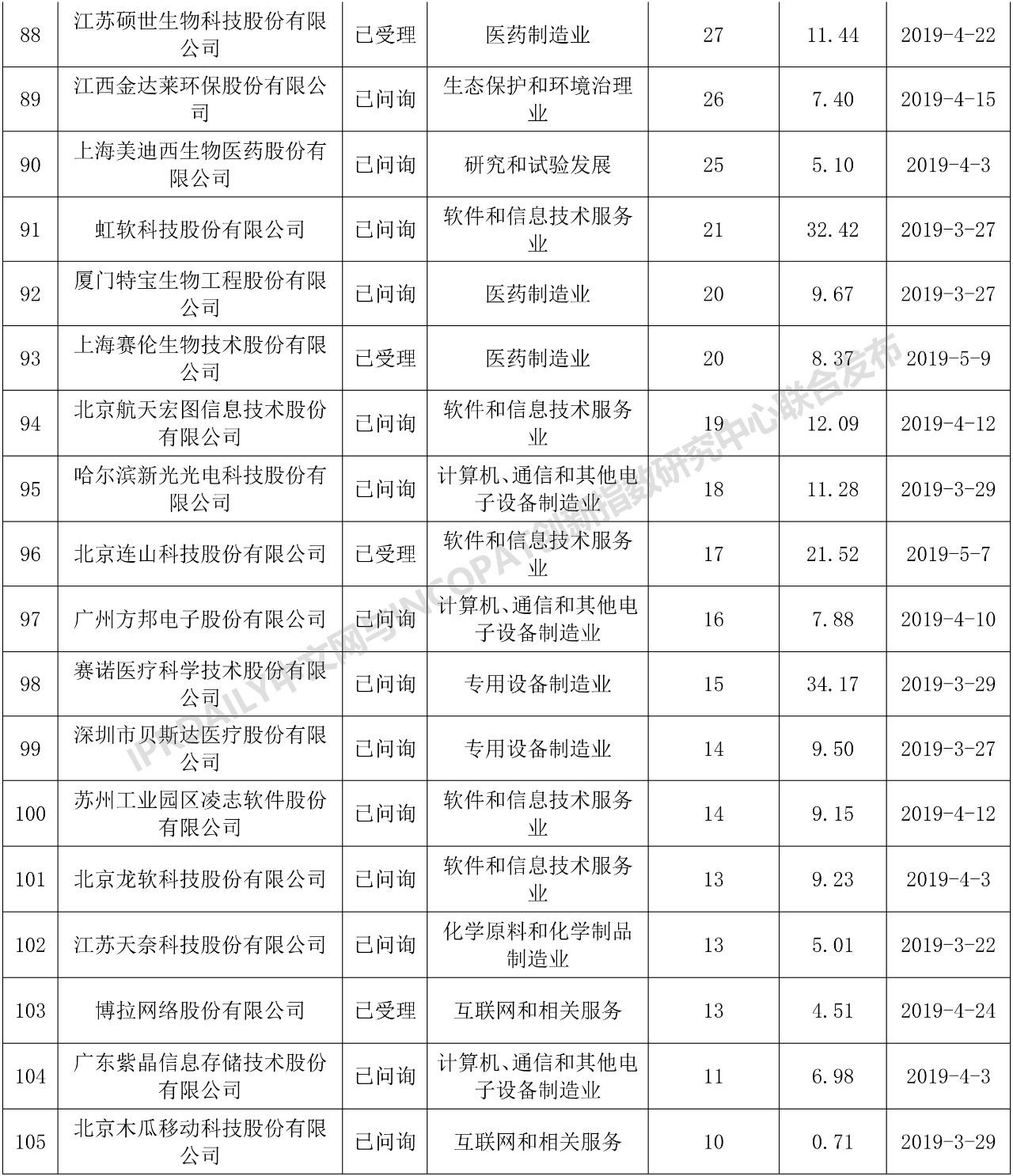 科创板110家IPO企业发明专利排行榜