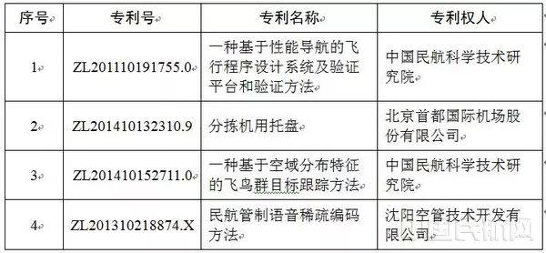 #晨报#民航局:第二十一届中国专利奖民航推荐专利名单公示