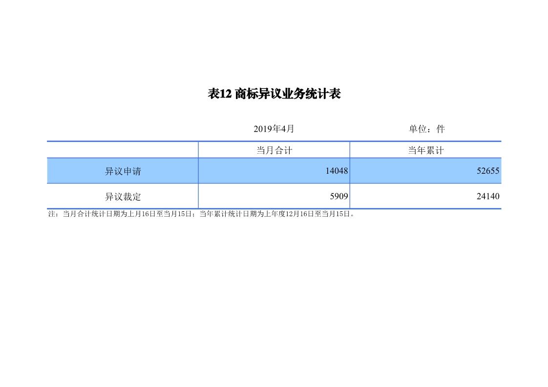 刚刚!国知局发布「专利、商标、地理标志」1—4月统计数据