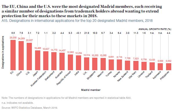 截至2018年12月31日,马德里体系共有103个联盟成员,覆盖119个国家或地区