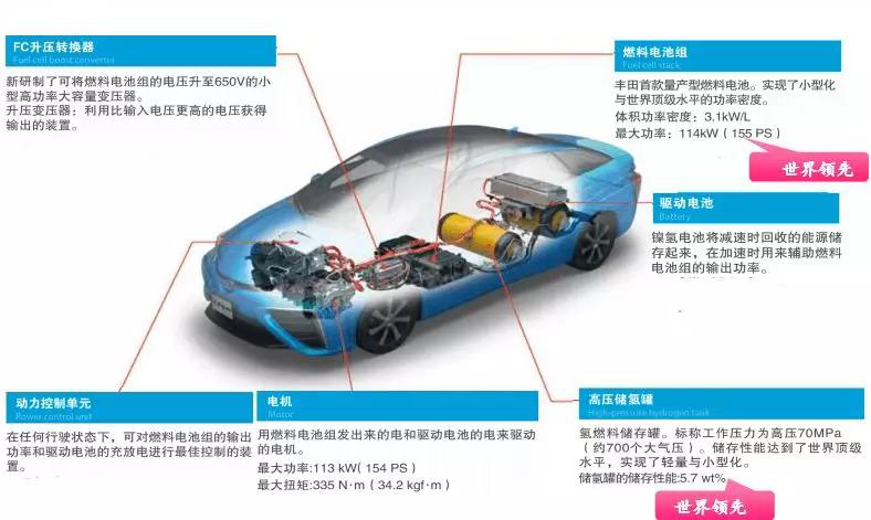 丰田氢燃料汽车发展历史以及专利综述!