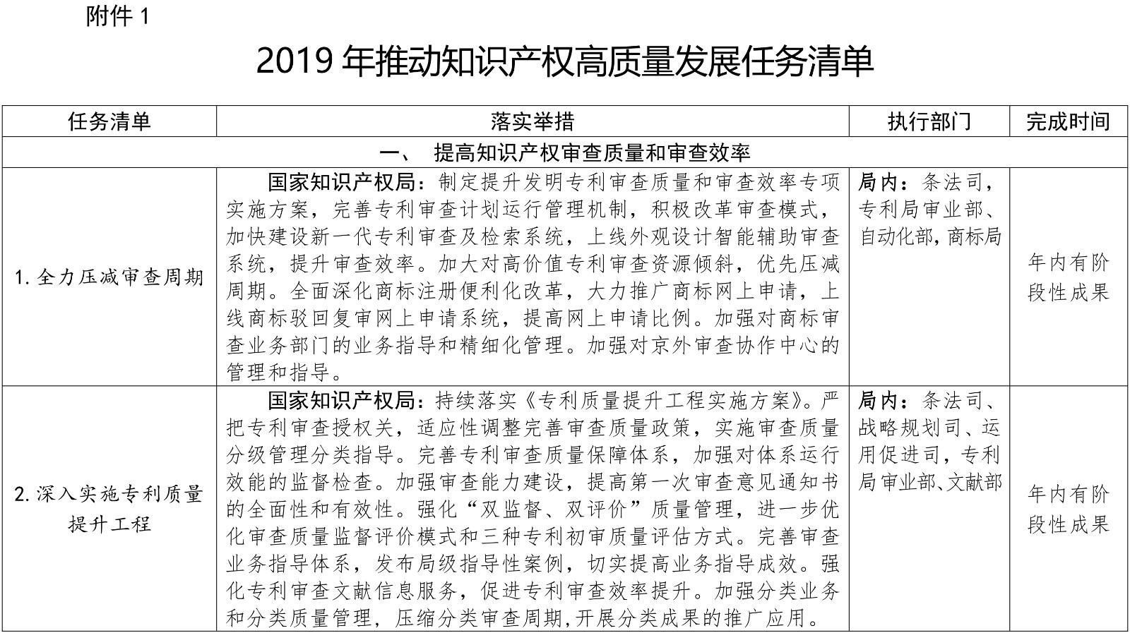 刚刚!国知局发布2019推动知识产权高质量发展任务清单(附分类表)