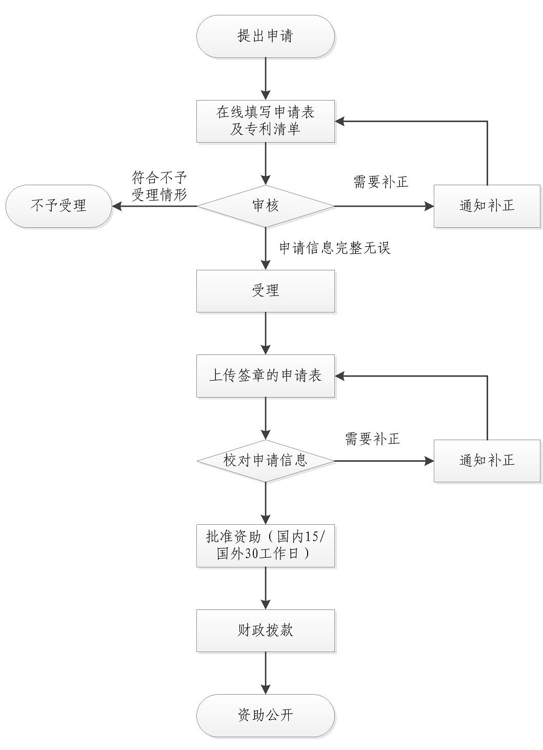 2019.7.1日起施行新《上海市专利一般资助申请指南》(全文)