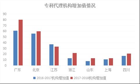2018年浙江省专利实力状况!与广东、北京、江苏等六地比较分析