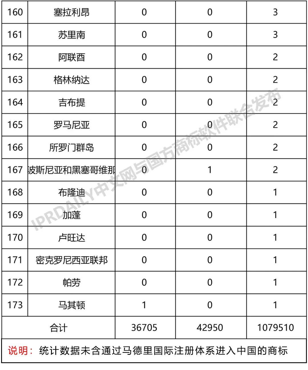 2019年第1季度世界各国在中国商标申请与注册统计表