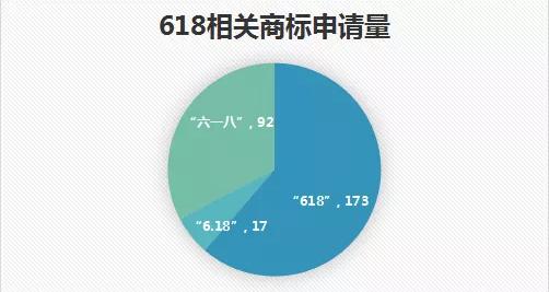 """""""6.18""""商标大赏"""