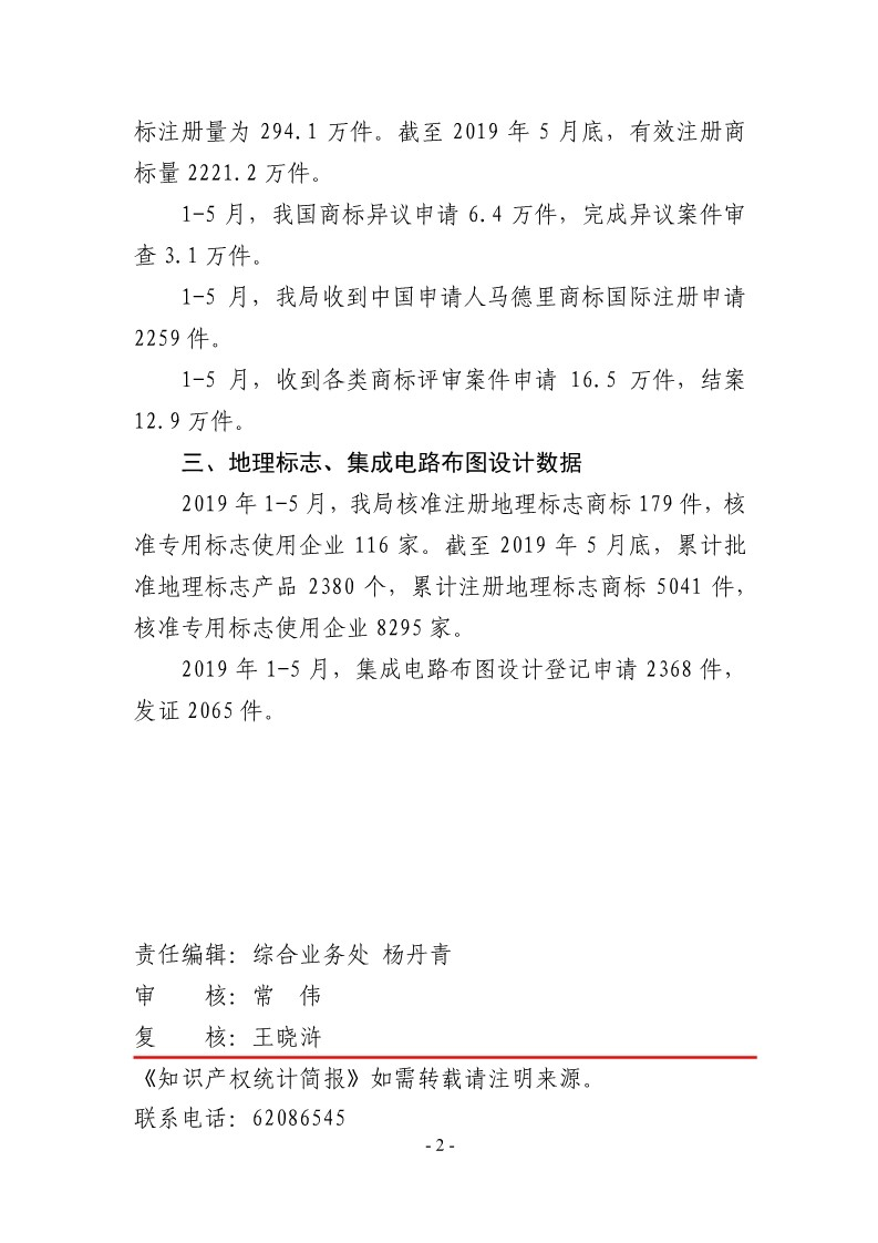 #晨报# 2019年1-5月,我国商标注册申请量为285.7万件;世界知识产权组织:中科院拥有AI专利组合2500件