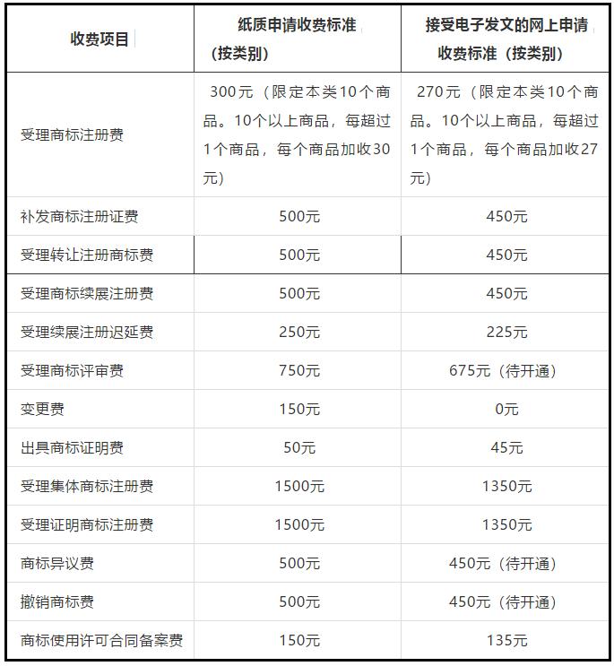 商标局:2019.7.1起调整商标注册收费标准的公告(全文)