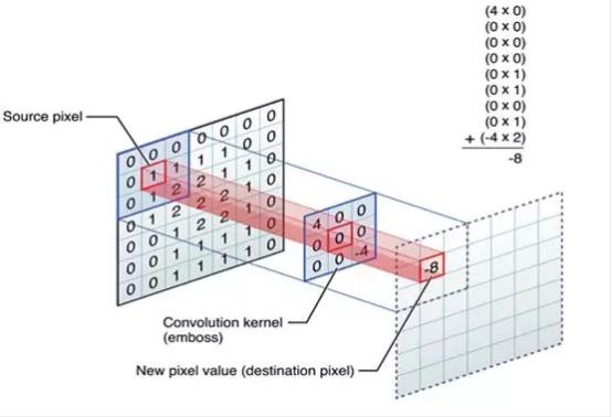 适合专利代理师看的神经网络模型