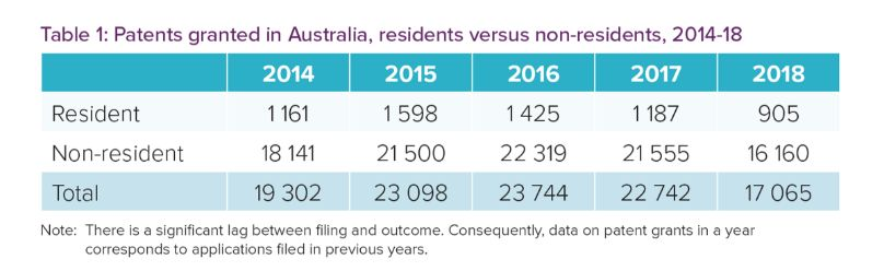 澳大利亚知识产权局发布第7版《知识产权报告》