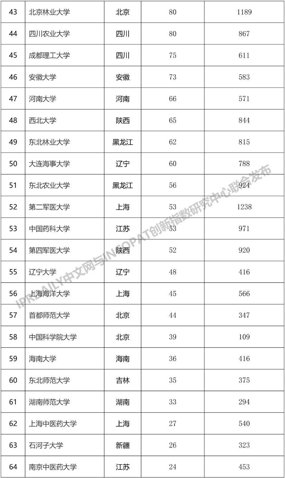 """2019年中国""""双一流""""大学发明授权专利排行榜"""