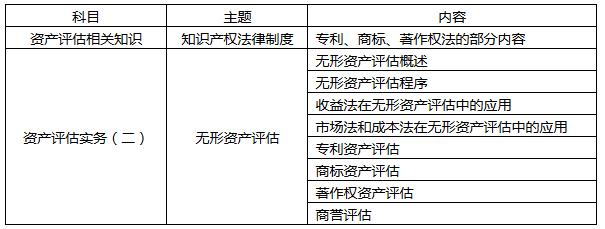 大陆地区或应专门增设无形资产评估师资格 ——台湾地区设立无形资产评价师资格的启示