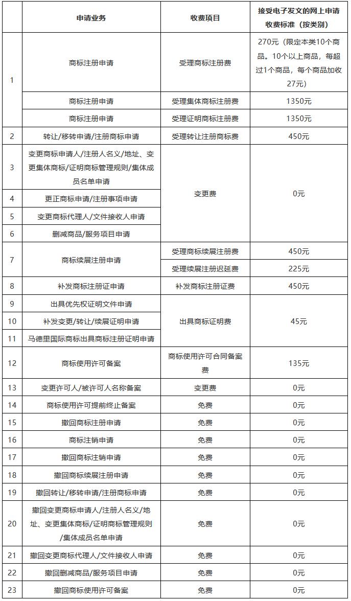 收费标准一览!京外审协中心、地方商标受理窗口网上申请全面开展