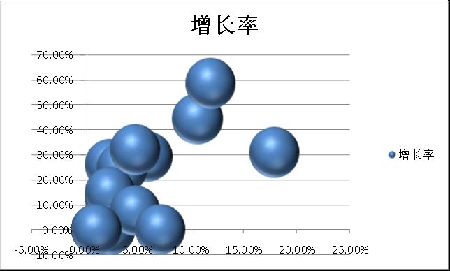 波士顿气泡图的制作方法及其在专利分析中的应用