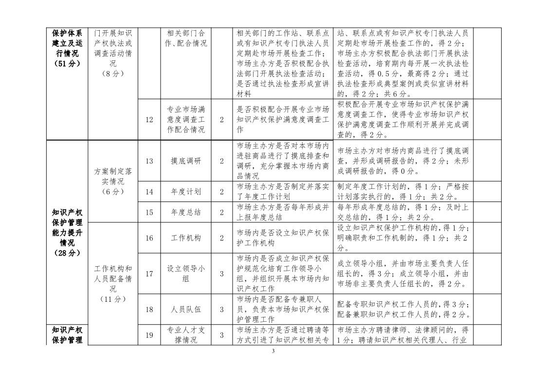 国知局:开展知识产权护规范化市场认定及续延审查工作(通知)