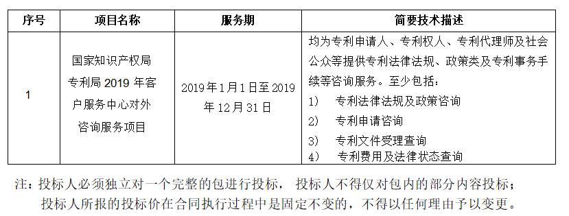 预算金额2004.9 万!2019年国家知识产权局招标对外咨询服务(公告全文)
