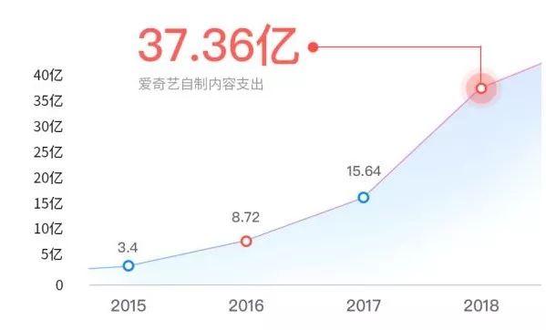 内容生态第一战场:2019上半年内容行业版权报告