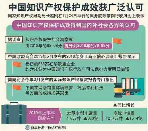 """中国建立了""""一流的知识产权基础体系"""""""