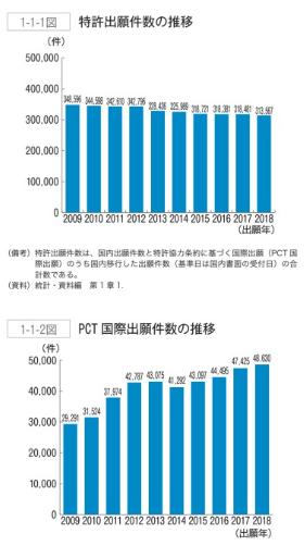 日本专利局发布《2019年专利行政报告》