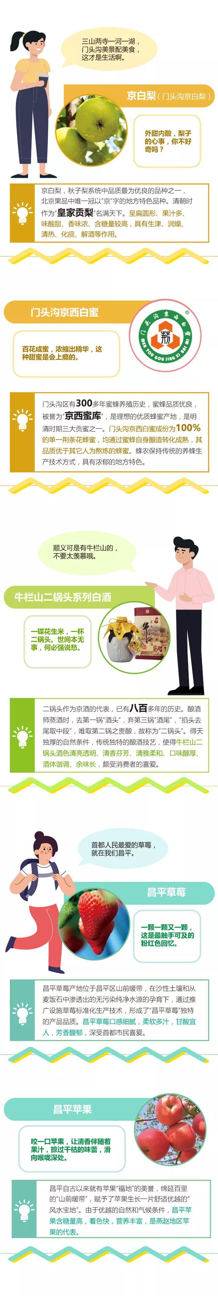 """""""地標北京""""!一圖帶你了解北京的地理標志產品"""