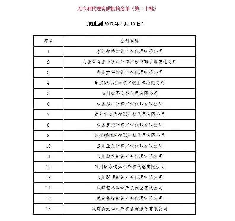 无专利代理资质机构名单(更新25批,共537家)