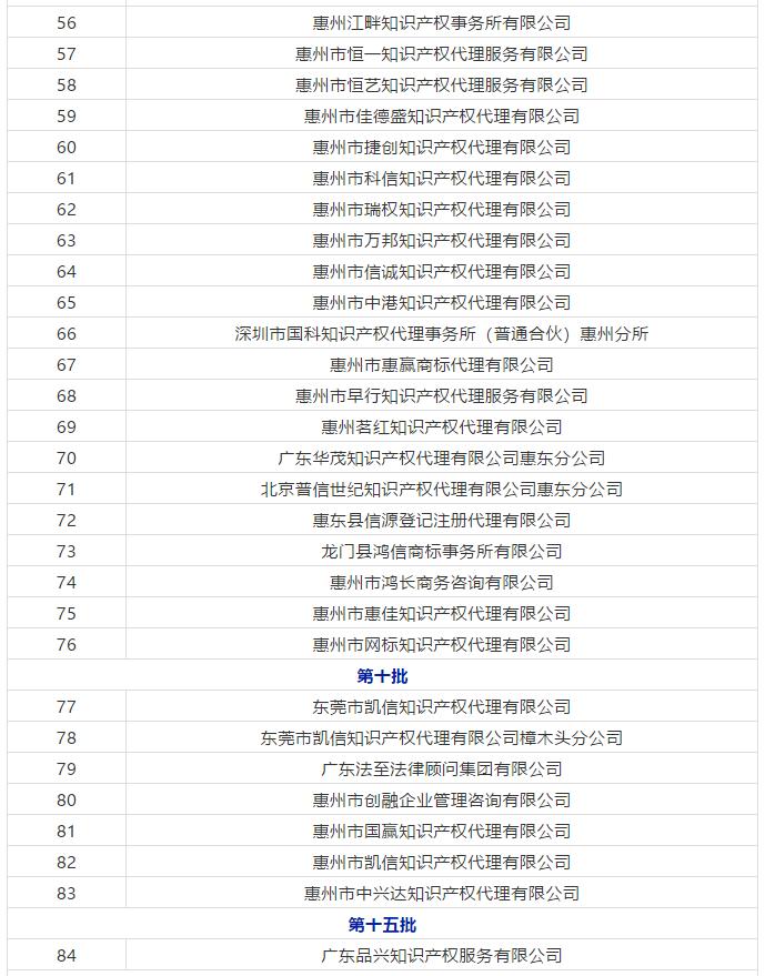 广东省103家无专利代理资质机构名单