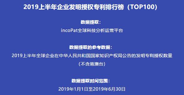 2019上半年企业发明授权专利排行榜(TOP100)