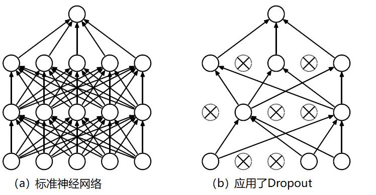通过Dropout论文和专利的对比探讨AI算法相关专利的写作