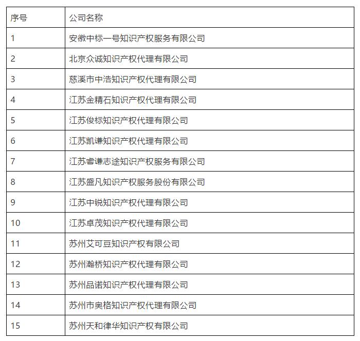 刚刚!又有15家无专利代理资质机构名单公布