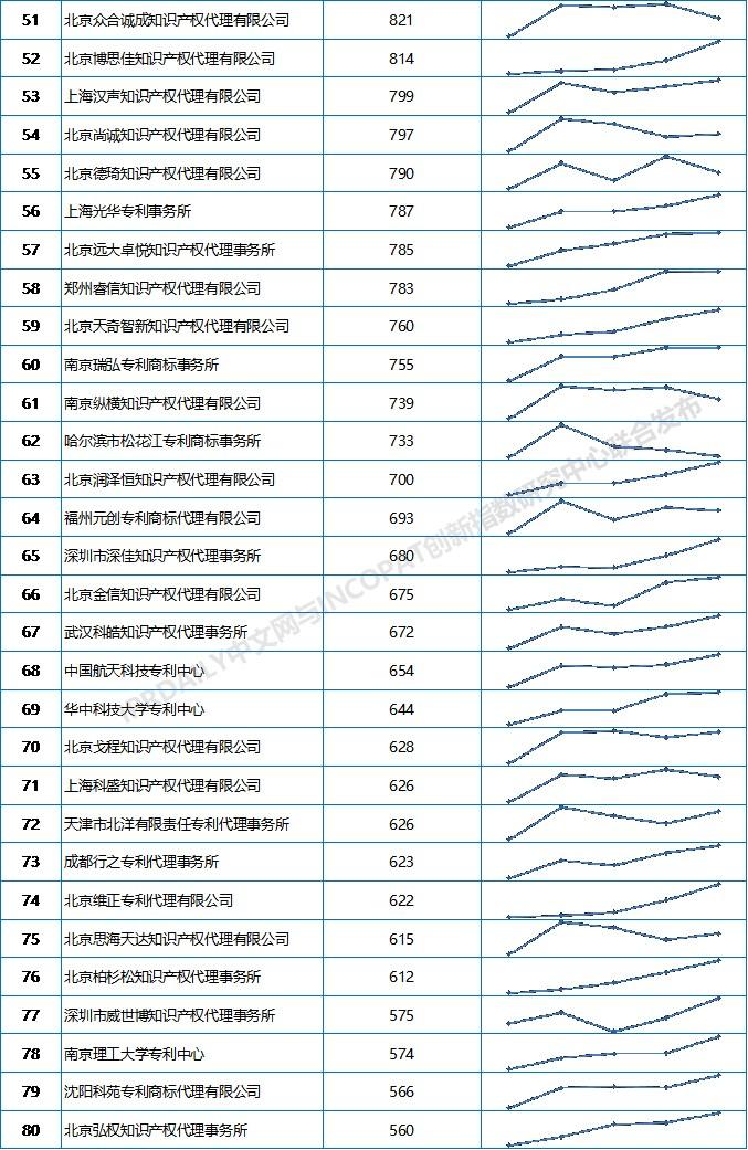 2019上半年全国专利代理机构发明授权排行榜(TOP100)
