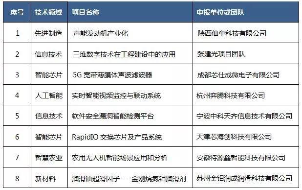 """2019第五届""""中知在线""""杯知识产权运营大赛决赛项目入围公告"""