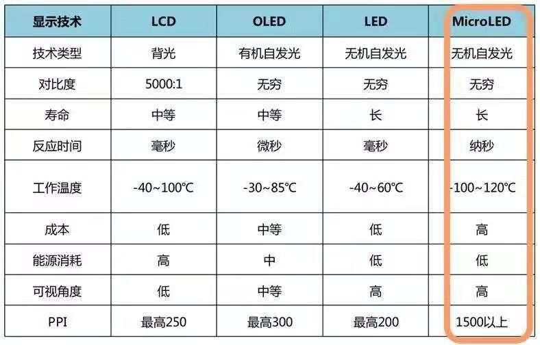 全球Micro-LED专利技术的机会与威胁