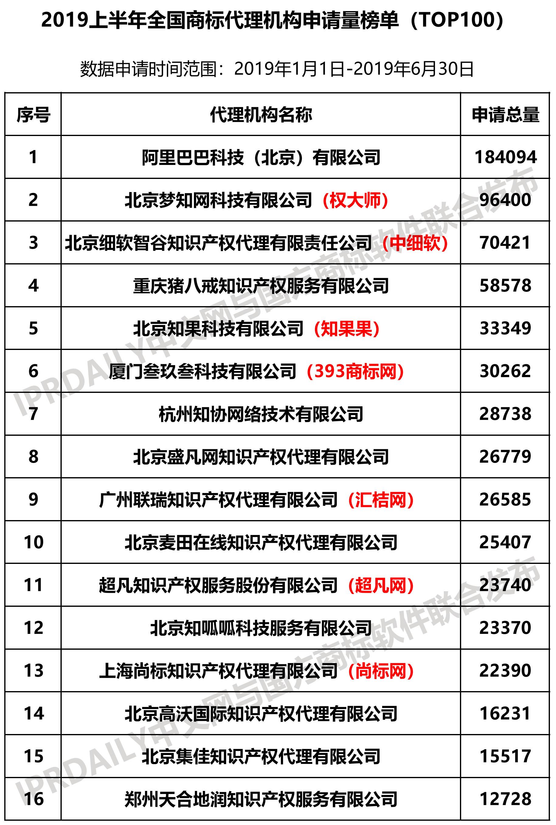 2019上半年全国商标代理机构申请量榜单(TOP100)