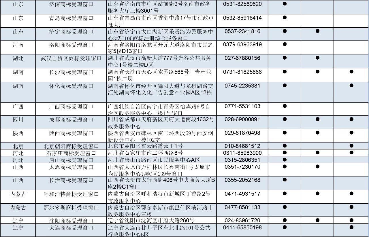 刚刚!商标局公布第九批商标受理窗口(附:全国窗口汇总)