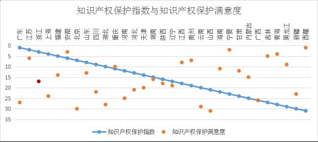 浙江省知识产权保护满意度状况及对策——从三种评价体系下的排名明显偏离说起